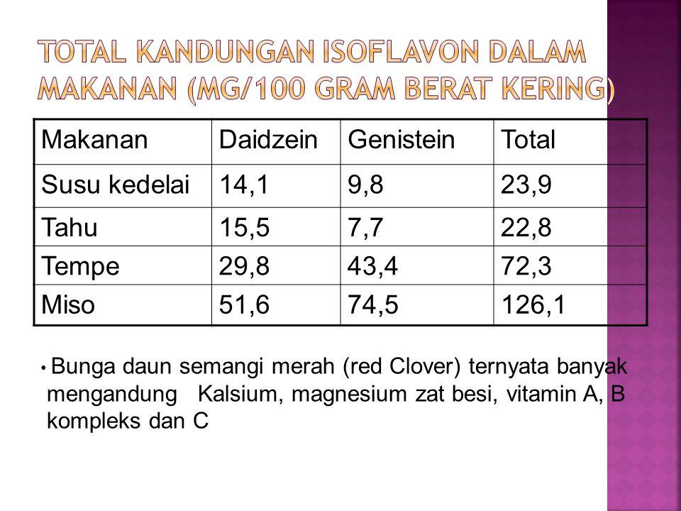 MakananDaidzeinGenisteinTotal Susu kedelai14,19,823,9 Tahu15,57,722,8 Tempe29,843,472,3 Miso51,674,5126,1 • Bunga daun semangi merah (red Clover) tern