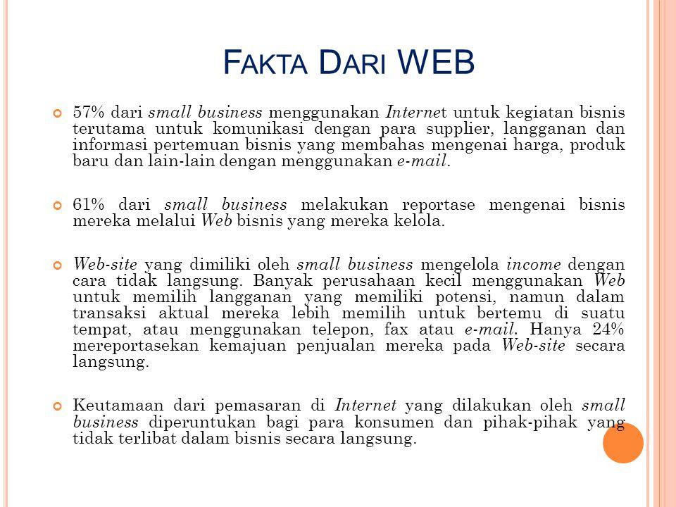 F AKTA D ARI WEB 57% dari small business menggunakan Interne t untuk kegiatan bisnis terutama untuk komunikasi dengan para supplier, langganan dan inf