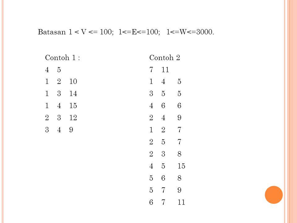 Contoh 1 :Contoh 2 4571 1210145 1314355 1415466 2312249 349127 257 238 4515 568 579 6711 Batasan 1 < V <= 100; 1<=E<=100; 1<=W<=3000.