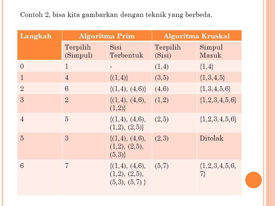 LangkahAlgoritma PrimAlgoritma Kruskal Terpilih (Simpul) Sisi Terbentuk Terpilih (Sisi) Simpul Masuk 01-(1,4){1,4} 14{(1,4)}(3,5){1,3,4,5} 26{(1,4), (