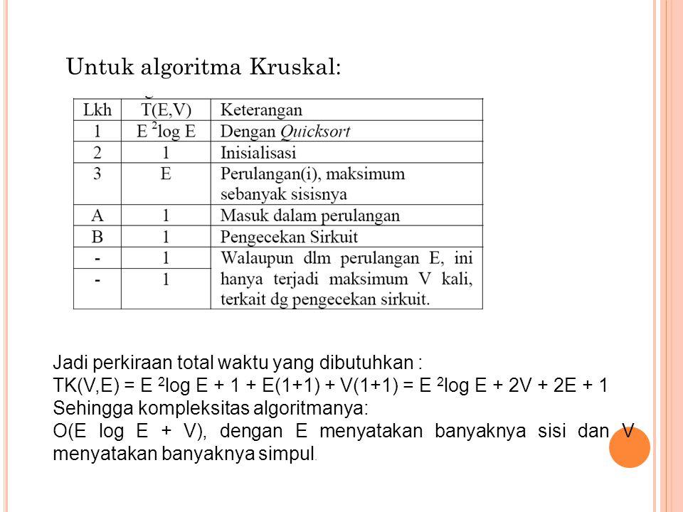 Untuk algoritma Kruskal: Jadi perkiraan total waktu yang dibutuhkan : TK(V,E) = E 2 log E + 1 + E(1+1) + V(1+1) = E 2 log E + 2V + 2E + 1 Sehingga kom
