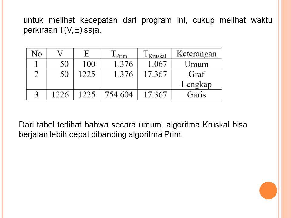 untuk melihat kecepatan dari program ini, cukup melihat waktu perkiraan T(V,E) saja. Dari tabel terlihat bahwa secara umum, algoritma Kruskal bisa ber