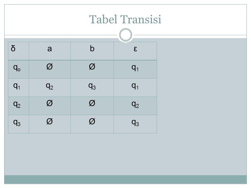Tabel Transisi δabε q o ØØq1q1 q 1 q2q2 q3q3 q1q1 q 2 ØØq2q2 q 3 ØØq3q3