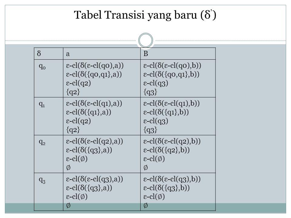 Tabel Transisi yang baru (δ ' ) δaB q 0 ε-cl(δ(ε-cl(q0),a)) ε-cl(δ({q0,q1},a)) ε-cl(q2) {q2} ε-cl(δ(ε-cl(q0),b)) ε-cl(δ({q0,q1},b)) ε-cl(q3) {q3} q 1 ε-cl(δ(ε-cl(q1),a)) ε-cl(δ({q1},a)) ε-cl(q2) {q2} ε-cl(δ(ε-cl(q1),b)) ε-cl(δ({q1},b)) ε-cl(q3) {q3} q 2 ε-cl(δ(ε-cl(q2),a)) ε-cl(δ({q3},a)) ε-cl( ∅ ) ∅ ε-cl(δ(ε-cl(q2),b)) ε-cl(δ({q2},b)) ε-cl( ∅ ) ∅ q 3 ε-cl(δ(ε-cl(q3),a)) ε-cl(δ({q3},a)) ε-cl( ∅ ) ∅ ε-cl(δ(ε-cl(q3),b)) ε-cl(δ({q3},b)) ε-cl( ∅ ) ∅