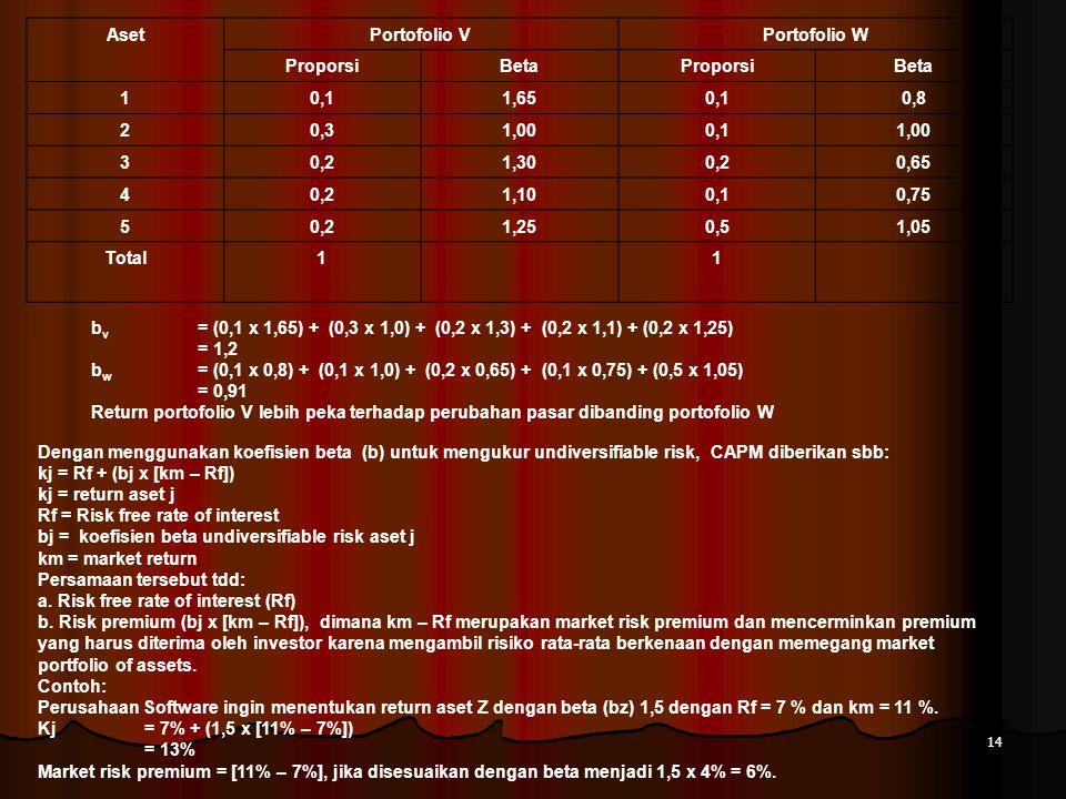 14 AsetPortofolio VPortofolio W ProporsiBetaProporsiBeta 10,11,650,10,8 20,31,000,11,00 30,21,300,20,65 40,21,100,10,75 50,21,250,51,05 Total11 b v =