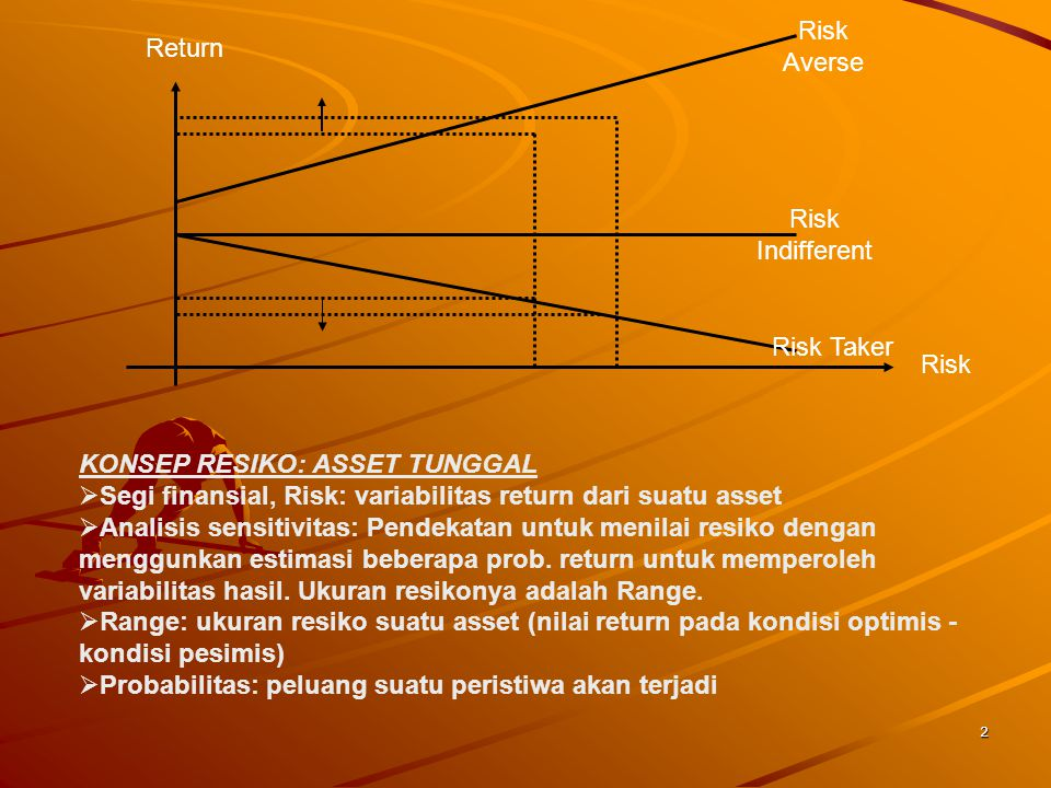 2 Return Risk Risk Averse Risk Indifferent Risk Taker KONSEP RESIKO: ASSET TUNGGAL  Segi finansial, Risk: variabilitas return dari suatu asset  Anal