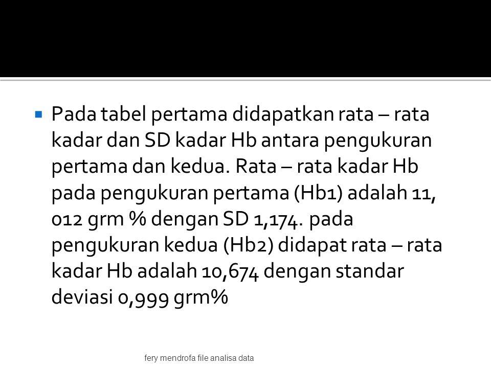  Pada tabel pertama didapatkan rata – rata kadar dan SD kadar Hb antara pengukuran pertama dan kedua.