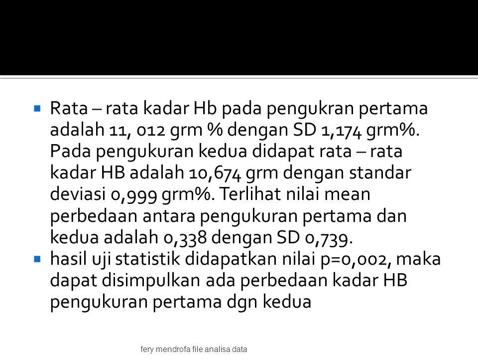 Rata – rata kadar Hb pada pengukran pertama adalah 11, 012 grm % dengan SD 1,174 grm%.