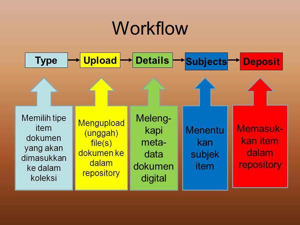 Workflow TypeUploadDetails SubjectsDeposit Memilih tipe item dokumen yang akan dimasukkan ke dalam koleksi Mengupload (unggah) file(s) dokumen ke dala