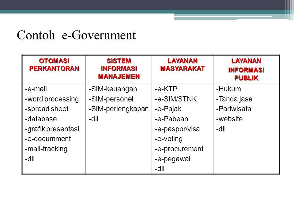 Contoh e-Government OTOMASI PERKANTORAN SISTEM INFORMASI MANAJEMEN LAYANAN MASYARAKAT LAYANAN INFORMASI PUBLIK -e-mail -word processing -spread sheet -database -grafik presentasi -e-documment -mail-tracking -dll -SIM-keuangan -SIM-personel -SIM-perlengkapan -dll -e-KTP -e-SIM/STNK -e-Pajak -e-Pabean -e-paspor/visa -e-voting -e-procurement -e-pegawai -dll -Hukum -Tanda jasa -Pariwisata -website -dll