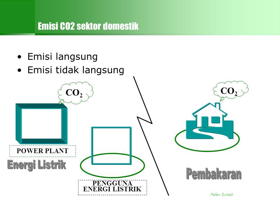 Fefen Suhedi Emisi CO2 sektor domestik •Emisi langsung •Emisi tidak langsung CO 2 PENGGUNA ENERGI LISTRIK POWER PLANT CO 2