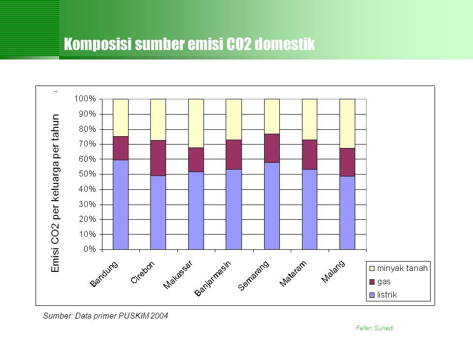 Fefen Suhedi Komposisi sumber emisi CO2 domestik Sumber: Data primer PUSKIM 2004 Emisi CO2 per keluarga per tahun