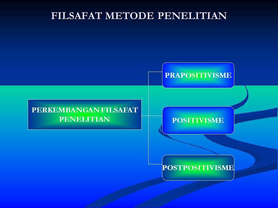 PERBANDINGAN TIGA FILSAFAT PRAPOSITIVISMEPOSITIVISMEPOSTPOSITIVISME REALITAS BERKEMBANG SECARA ALAMIAH REALITAS TERAMATI, BERSIFAT TUNGGAL, DAPAT DIKLASIFIKASIKAN, DETERMINISME (SEBAB AKIBAT), BEBAS NILAI, RELATIF TETAP DAN TERUKUR REALITAS BERSIFAT HOLISTIK (UTUH), DINAMIS (TIDAK TETAP), KOMPLEKS, SALING MEMPENGARUHI, PENUH MAKNA DAN TERIKAT NILAI METODE PENELITIAN DESKRIPTIF KUALITATIF METODE PENELITIAN KUANTITATIF, DEDUKTIF METODE PENELITIAN KUALITATIF, INDUKTIF INDUKTIF PENELITI PASIF, MENGGAMBARKAN APA YANG DIAMATI MELAKUKAN EKSPERIMEN, MENCARI PENGARUH MEMAHAMI MAKNA REALITAS YANG KOMPLEKS, MENGKONSTRUKSI FENOMENA