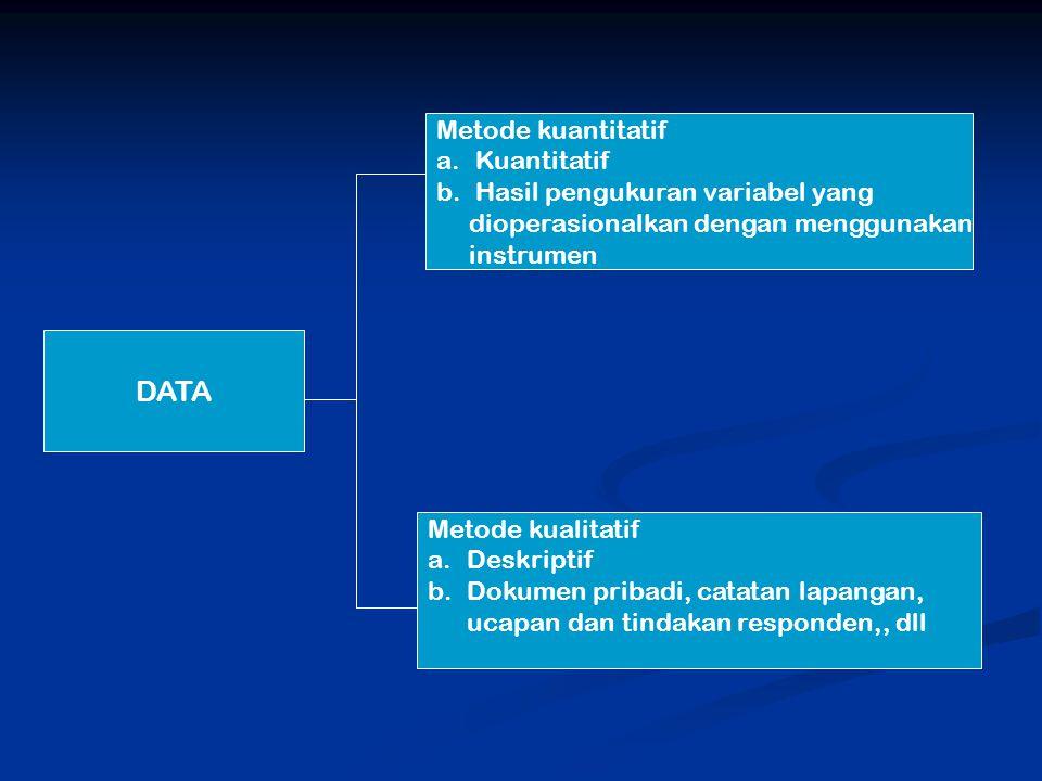 DATA Metode kuantitatif a.Kuantitatif b.Hasil pengukuran variabel yang dioperasionalkan dengan menggunakan instrumen Metode kualitatif a.Deskriptif b.Dokumen pribadi, catatan lapangan, ucapan dan tindakan responden,, dll