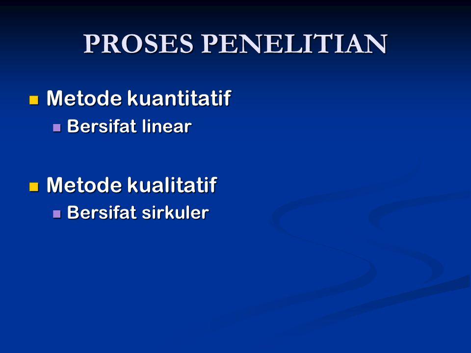 PROSES PENELITIAN  Metode kuantitatif  Bersifat linear  Metode kualitatif  Bersifat sirkuler