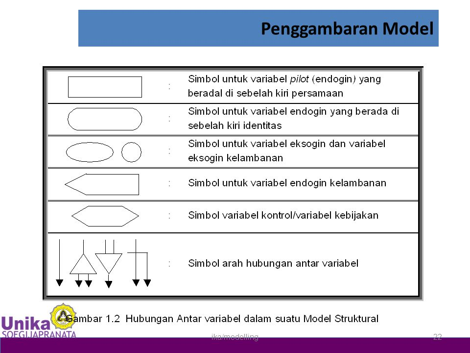 Penggambaran Model ika/modelling22