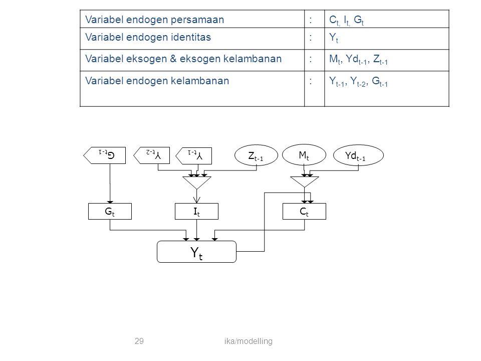 Variabel endogen persamaan:C t, I t, G t Variabel endogen identitas:YtYt Variabel eksogen & eksogen kelambanan:M t, Yd t-1, Z t-1 Variabel endogen kel