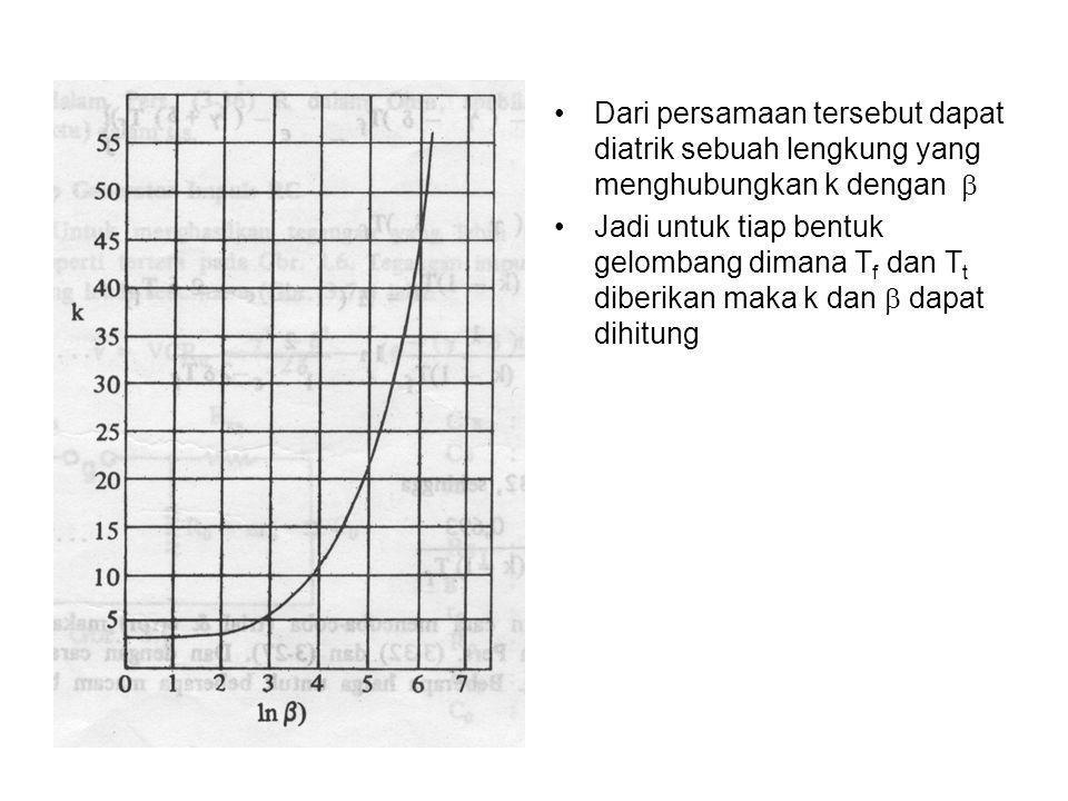 •Dari persamaan tersebut dapat diatrik sebuah lengkung yang menghubungkan k dengan  •Jadi untuk tiap bentuk gelombang dimana T f dan T t diberikan m
