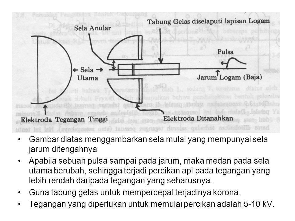 •Gambar diatas menggambarkan sela mulai yang mempunyai sela jarum ditengahnya •Apabila sebuah pulsa sampai pada jarum, maka medan pada sela utama beru