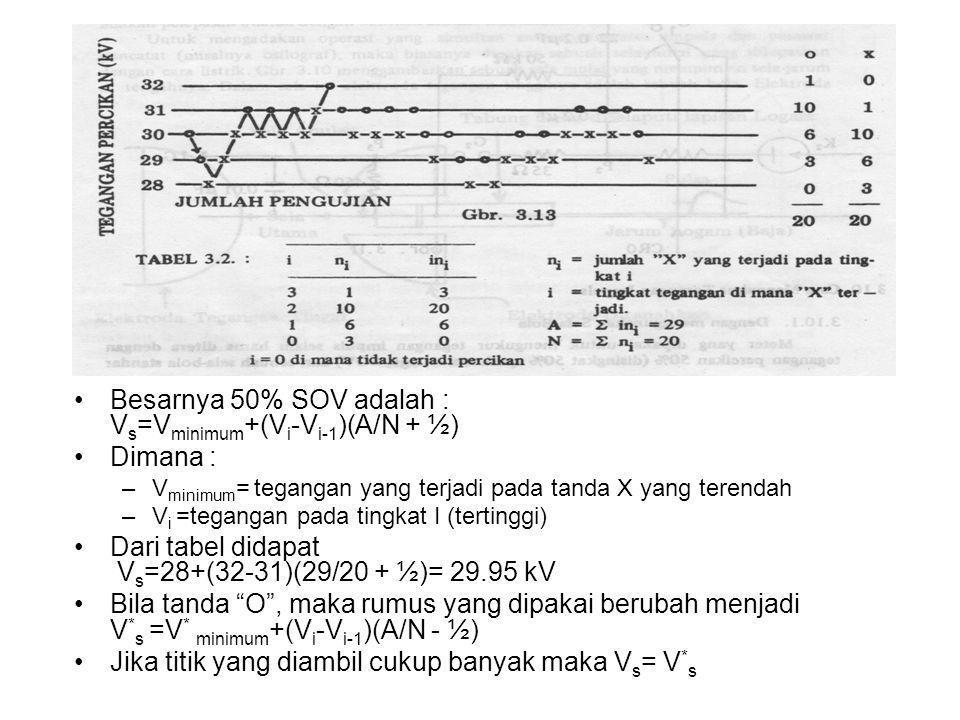 •Besarnya 50% SOV adalah : V s =V minimum +(V i -V i-1 )(A/N + ½) •Dimana : –V minimum = tegangan yang terjadi pada tanda X yang terendah –V i =tegang