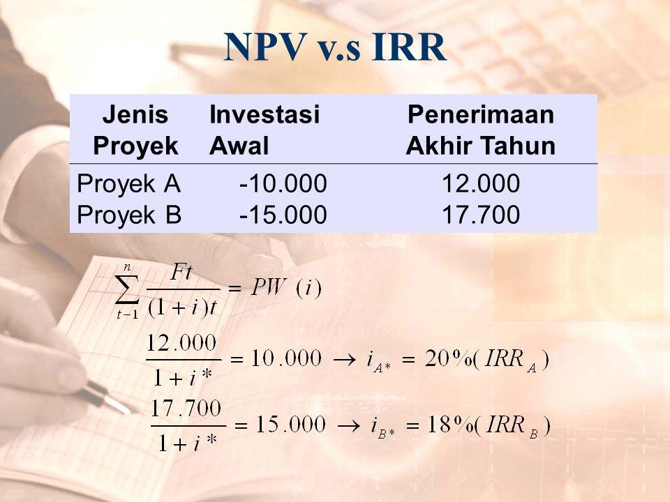 NPV v.s IRR Jenis Proyek Investasi Awal Penerimaan Akhir Tahun Proyek A Proyek B -10.000 -15.000 12.000 17.700