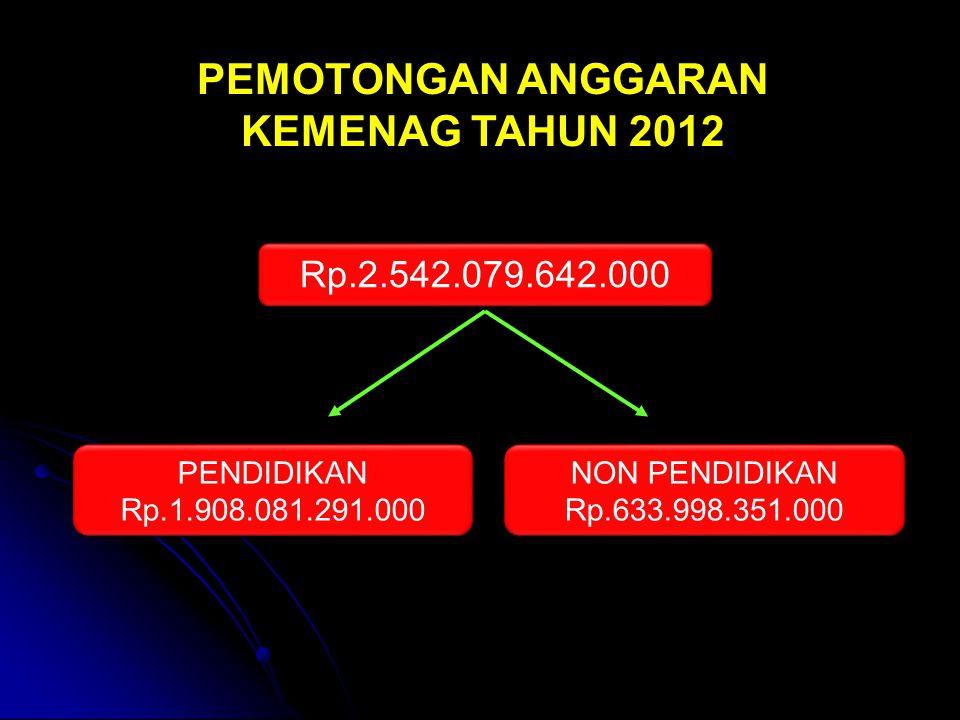 PENDIDIKAN Rp.1.908.081.291.000 PENDIDIKAN Rp.1.908.081.291.000 NON PENDIDIKAN Rp.633.998.351.000 NON PENDIDIKAN Rp.633.998.351.000 Rp.2.542.079.642.000 PEMOTONGAN ANGGARAN KEMENAG TAHUN 2012