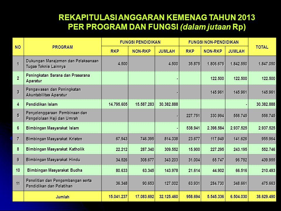 REKAPITULASI ANGGARAN KEMENAG TAHUN 2013 PER PROGRAM DAN FUNGSI (dalam jutaan Rp) NOPROGRAM FUNGSI PENDIDIKAN FUNGSI NON-PENDIDIKAN TOTAL RKPNON-RKPJUMLAHRKPNON-RKPJUMLAH 1 Dukungan Manajemen dan Pelaksanaan Tugas Teknis Lainnya 4.500 4.500 35.875 35.875 1.806.675 1.806.675 1.842.550 1.842.550 1.847.050 1.847.050 2 Peningkatan Sarana dan Prasarana Aparatur - 122.500 122.500 3 Pengawasan dan Peningkatan Akuntabilitas Aparatur - 145.961 145.961 4 Pendidikan Islam 14.795.605 14.795.605 15.587.283 15.587.283 30.382.888 30.382.888 - 5 Penyelenggaraan Pembinaan dan Pengelolaan Haji dan Umrah - 227.751 227.751 330.994 330.994 558.745 558.745 6 Bimbingan Masyarakat Islam - 538.941 538.941 2.398.584 2.398.584 2.937.525 2.937.525 7 Bimbingan Masyarakat Kristen 67.943 67.943 746.395 746.395 814.338 814.338 23.677 23.677 117.949 117.949 141.626 141.626 955.964 955.964 8 Bimbingan Masyarakat Katholik 22.212 22.212 287.340 287.340 309.552 309.552 15.900 15.900 227.295 227.295 243.195 243.195 552.746 552.746 9 Bimbingan Masyarakat Hindu 34.526 34.526 308.677 308.677 343.203 343.203 31.004 31.004 65.747 65.747 96.752 96.752 439.955 439.955 10 Bimbingan Masyarakat Budha Bimbingan Masyarakat Budha 80.633 80.633 63.345 63.345 143.978 143.978 21.614 21.614 44.902 44.902 66.516 66.516 210.493 210.493 11 Penelitian dan Pengembangan serta Pendidikan dan Pelatihan 36.348 36.348 90.653 90.653 127.002 127.002 63.931 63.931 284.730 284.730 348.661 348.661 475.663 475.663 Jumlah 15.041.237 15.041.237 17.083.692 17.083.692 32.125.460 32.125.460 958.694 958.694 5.545.336 5.545.336 6.504.030 6.504.030 38.629.490 38.629.490