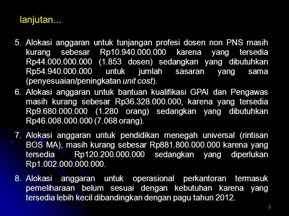 9 5. Alokasi anggaran untuk tunjangan profesi dosen non PNS masih kurang sebesar Rp10.940.000.000 karena yang tersedia Rp44.000.000.000 (1.853 dosen)