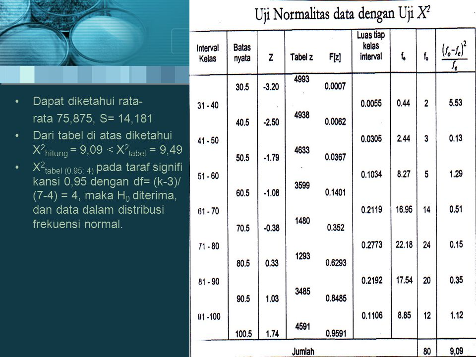 •Dapat diketahui rata- rata 75,875, S= 14,181 •Dari tabel di atas diketahui X 2 hitung = 9,09 < X 2 tabel = 9,49 •X 2 tabel (0.95: 4) pada taraf signifi kansi 0,95 dengan df= (k-3)/ (7-4) = 4, maka H 0 diterima, dan data dalam distribusi frekuensi normal.