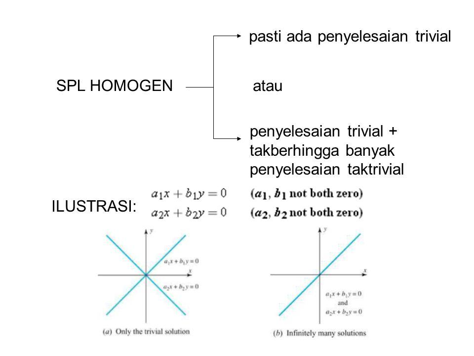 SPL HOMOGEN pasti ada penyelesaian trivial penyelesaian trivial + takberhingga banyak penyelesaian taktrivial atau ILUSTRASI: