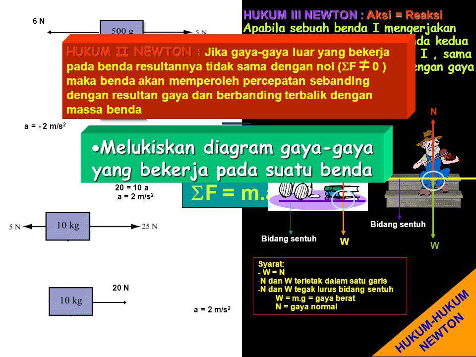 6 N 1 N 20 N  F = m.a  F = m.a 5-2-4 = 0,5.a 5-6 = 0,5 a -1 = 0,5 a a = - 2 m/s 2  F = m.a 98-98+25-5 = 10.a 25-5 = 10 a 20 = 10 a a = 2 m/s 2 HUKUM III NEWTON : Aksi = Reaksi Apabila sebuah benda I mengerjakan gaya pada benda II maka benda kedua mengerjakan gaya pada benda I, sama besar dan berlawanan arah dengan gaya pada benda II W N W N Bidang sentuh Syarat: - W = N -N dan W terletak dalam satu garis -N dan W tegak lurus bidang sentuh W = m.g = gaya berat N = gaya normal HUKUM-HUKUM NEWTON MMMMelukiskan diagram gaya-gaya yang bekerja pada suatu benda