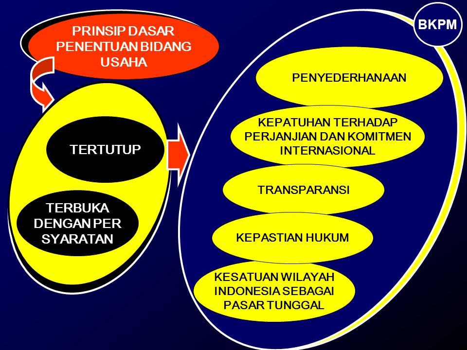 TERTUTUP TERBUKA DENGAN PER SYARATAN PENYEDERHANAAN KEPATUHAN TERHADAP PERJANJIAN DAN KOMITMEN INTERNASIONAL KESATUAN WILAYAH INDONESIA SEBAGAI PASAR TUNGGAL TRANSPARANSI KEPASTIAN HUKUM PRINSIP DASAR PENENTUAN BIDANG USAHA BKPM