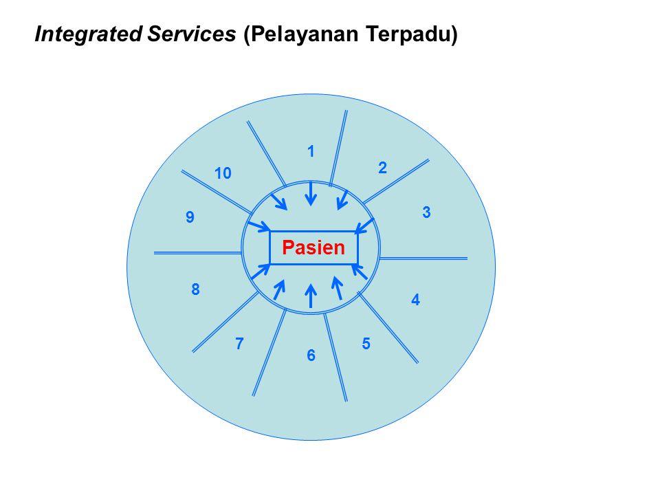 Integrated Services (Pelayanan Terpadu) Pasien 1 2 3 6 4 57 8 10 9
