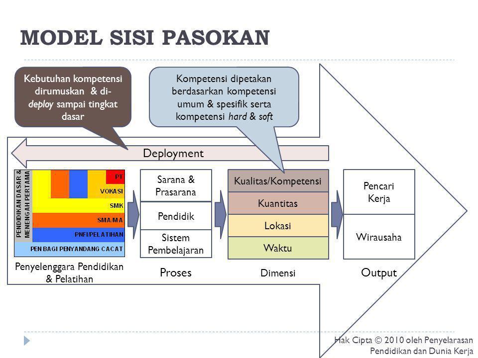 TAHAPAN PENYELARASAN Sisi Permintaan Sisi Pasokan Penyelarasan Kajian Pemetaan 4 Dimensi Pemetaan & Analisis Kebijakan Kajian Pemetaan 4 Dimensi Pemetaan & Analisis Kebijakan Pengem bangan Model & Perangkat Lunak Inteligen Dinamis Analisis Efektivitas Implementasi Kebijakan Perancangan Pengukuran Kinerja Pengukuran & Analisis Kinerja Saat Ini Penetapan Target Kinerja & Perumusan Strategi Implementasi Rumusan Strategi & Pendampingan Monitoring & Evaluasi Capaian Implementasi Pengem bangan Sistem Mgmt Basis Data Identifikasi Kajian & Program yang Telah Dilakukan Penyelarasan Terminologi & Level Analisis Kesenjangan Permintaan & Pasokan Persiapan & Pilot Project Hak Cipta © 2010 oleh Penyelarasan Pendidikan dan Dunia Kerja