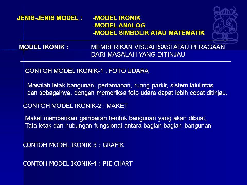 JENIS-JENIS MODEL : -MODEL IKONIK -MODEL ANALOG -MODEL SIMBOLIK ATAU MATEMATIK MODEL IKONIK : MEMBERIKAN VISUALISASI ATAU PERAGAAN DARI MASALAH YANG D