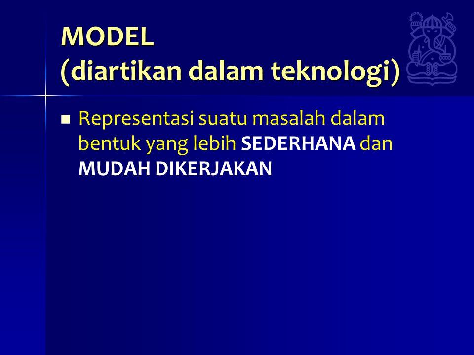 CONTOH PEMBENTUKAN MODEL : PERILAKU GAS HUKUM GAY LUSAC HUKUM VAN DER WAALS RUMUSAN DENGAN KOEVISIEN VERBAL P V = R T (P + a/V 2 ) (V – b) = R T UNTUK MEMPEROLEH KETELITIAN YANG SEMAKIN TINGGI ADA HARGA YANG HARUS DIBAYAR, YAITU : •KEBUTUHAN DATA YANG SEMAKIN BANYAK •PEKERJAAN YANG SEMAKIN RUMIT •BIAYA YANG SEMAKIN BESAR IKHTISAR BAB MODEL : • PENGERTIAN MODEL(Model = repsesentasi …) • JENIS-JENIS MODEL(ikonik; analog; matematik) • KEGUNAAN MODEL(ada lima kegunaan) • PEMBENTUKAN MODEL(tahap-tahap pembentukan)