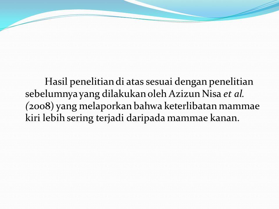 Hasil penelitian di atas sesuai dengan penelitian sebelumnya yang dilakukan oleh Azizun Nisa et al.