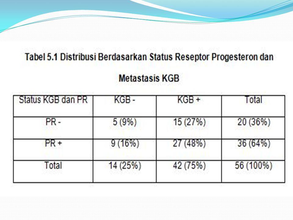 ANALISIS DATA  Pada uji odds ratio bernilai 1 artinya penderita yang memiliki reseptor progesteron positif dan penderita yang memiliki reseptor progesteron negatif memiliki nilai risiko yang sama untuk terjadinya metastasis kelenjar getah bening.