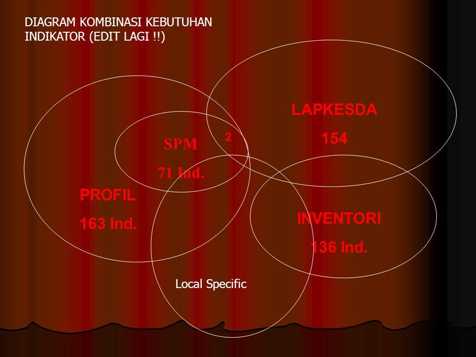 SPM 71 Ind. PROFIL 163 Ind. LAPKESDA 154 INVENTORI 136 Ind. 2 DIAGRAM KOMBINASI KEBUTUHAN INDIKATOR (EDIT LAGI !!) Local Specific