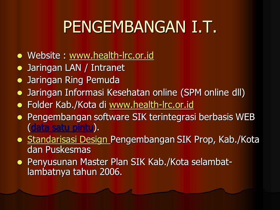 PENGEMBANGAN I.T.  Website : www.health-lrc.or.id www.health-lrc.or.id  Jaringan LAN / Intranet  Jaringan Ring Pemuda  Jaringan Informasi Kesehata