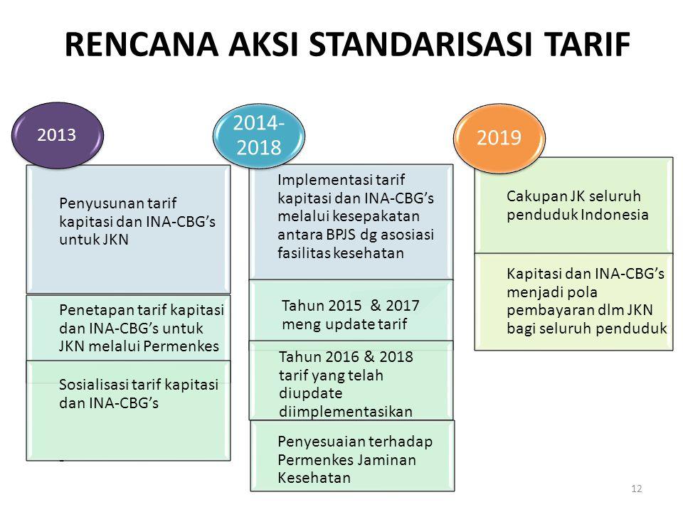 RENCANA AKSI STANDARISASI TARIF Implementasi tarif kapitasi dan INA-CBG's melalui kesepakatan antara BPJS dg asosiasi fasilitas kesehatan Tahun 2015 &