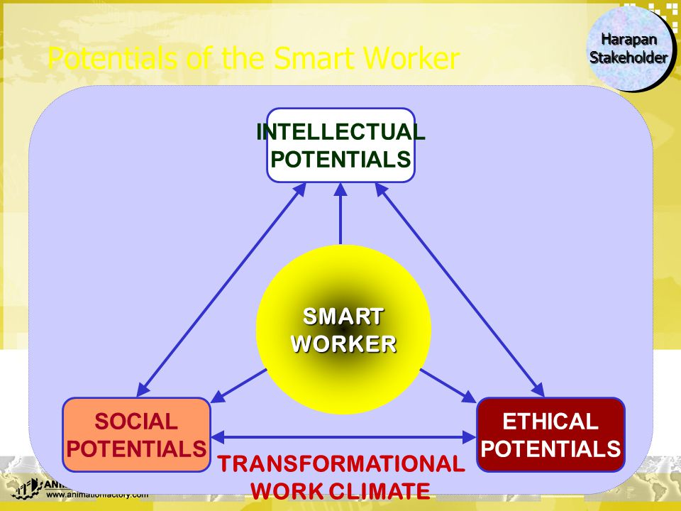 Potentials of the Smart Worker SMARTWORKER SOCIAL POTENTIALS INTELLECTUAL POTENTIALS ETHICAL POTENTIALS TRANSFORMATIONAL WORK CLIMATE HarapanStakehold