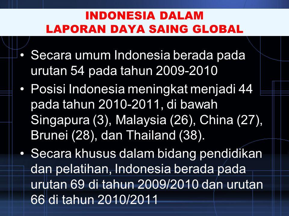 •Secara umum Indonesia berada pada urutan 54 pada tahun 2009-2010 •Posisi Indonesia meningkat menjadi 44 pada tahun 2010-2011, di bawah Singapura (3),