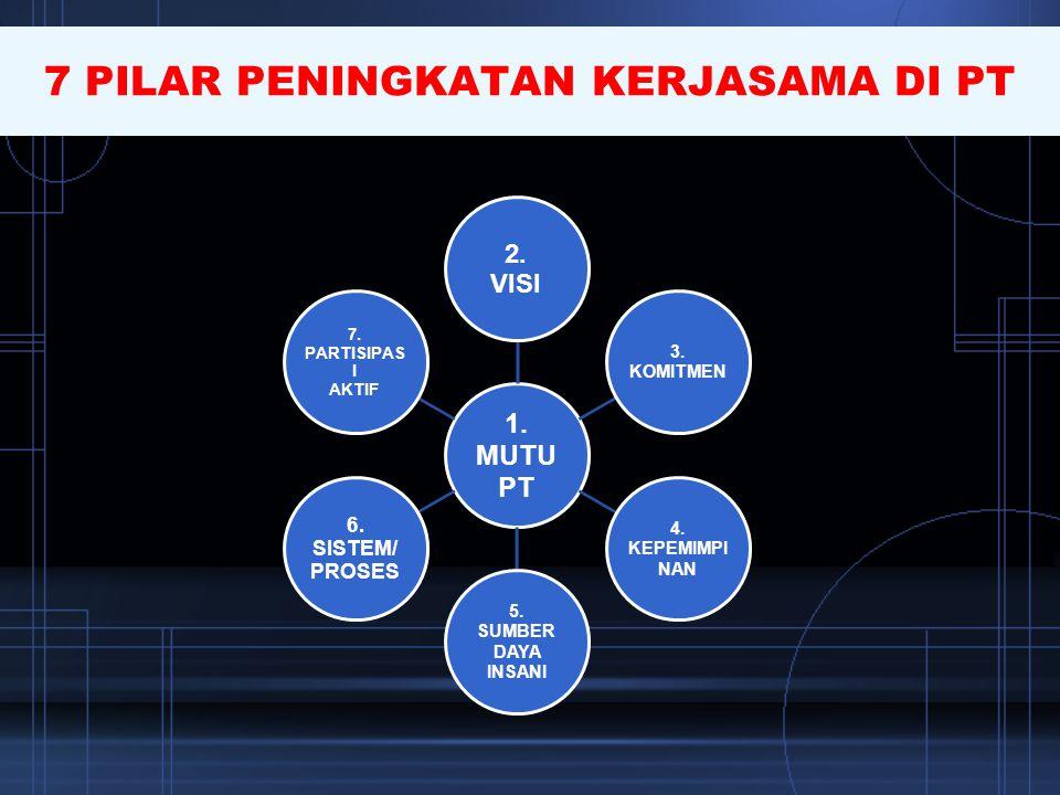 1. MUTU PT 2. VISI 3. KOMITMEN 4. KEPEMIMPI NAN 5. SUMBER DAYA INSANI 6. SISTEM/ PROSES 7. PARTISIPAS I AKTIF 7 PILAR PENINGKATAN KERJASAMA DI PT