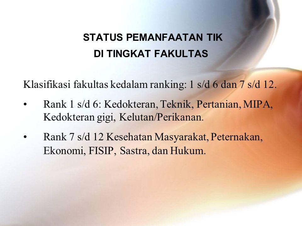 STATUS PEMANFAATAN TIK DI TINGKAT FAKULTAS Klasifikasi fakultas kedalam ranking: 1 s/d 6 dan 7 s/d 12. •Rank 1 s/d 6: Kedokteran, Teknik, Pertanian, M