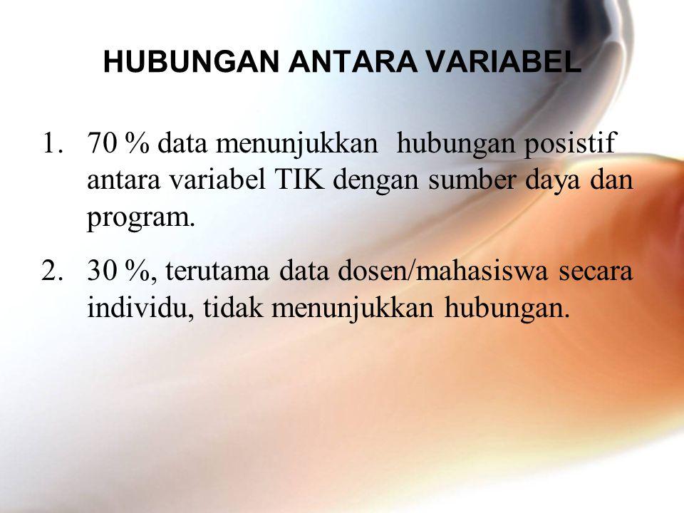 HUBUNGAN ANTARA VARIABEL 1.70 % data menunjukkan hubungan posistif antara variabel TIK dengan sumber daya dan program. 2.30 %, terutama data dosen/mah