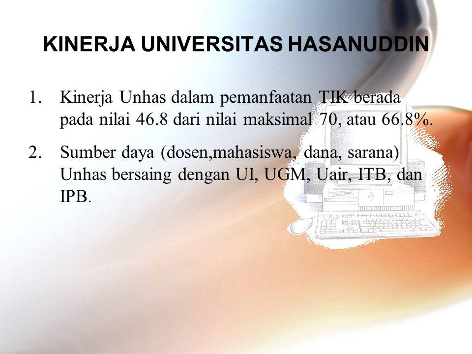 KINERJA UNIVERSITAS HASANUDDIN 1.Kinerja Unhas dalam pemanfaatan TIK berada pada nilai 46.8 dari nilai maksimal 70, atau 66.8%. 2.Sumber daya (dosen,m