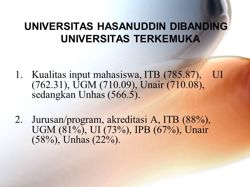 UNIVERSITAS HASANUDDIN DIBANDING UNIVERSITAS TERKEMUKA 1.Kualitas input mahasiswa, ITB (785.87), UI (762.31), UGM (710.09), Unair (710.08), sedangkan