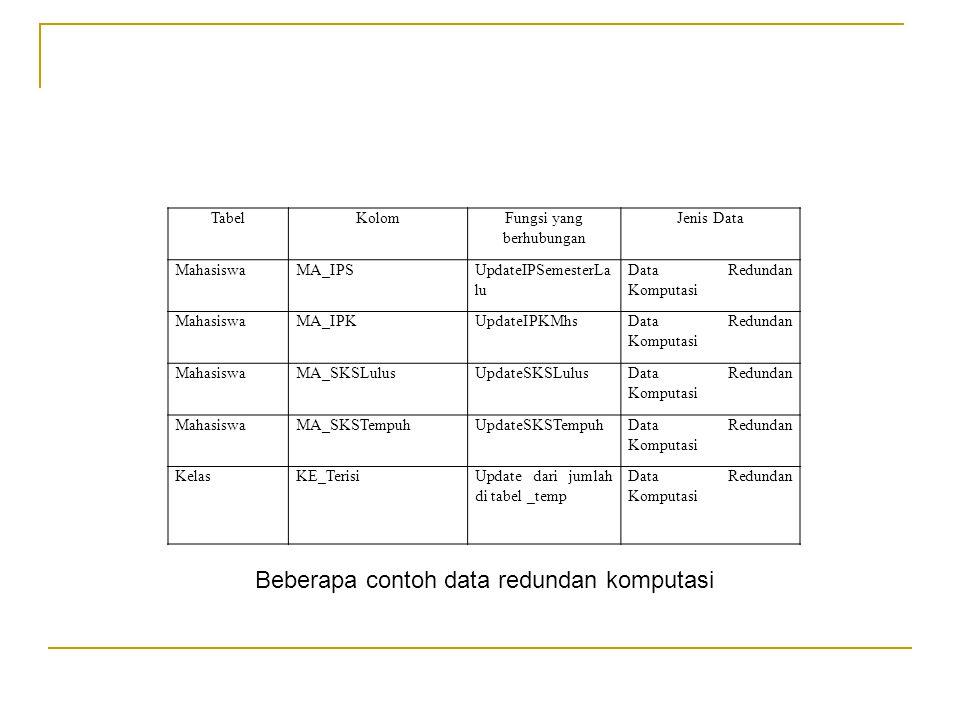 TabelKolomFungsi yang berhubungan Jenis Data MahasiswaMA_IPSUpdateIPSemesterLa lu Data Redundan Komputasi MahasiswaMA_IPKUpdateIPKMhsData Redundan Komputasi MahasiswaMA_SKSLulusUpdateSKSLulusData Redundan Komputasi MahasiswaMA_SKSTempuhUpdateSKSTempuhData Redundan Komputasi KelasKE_TerisiUpdate dari jumlah di tabel _temp Data Redundan Komputasi Beberapa contoh data redundan komputasi