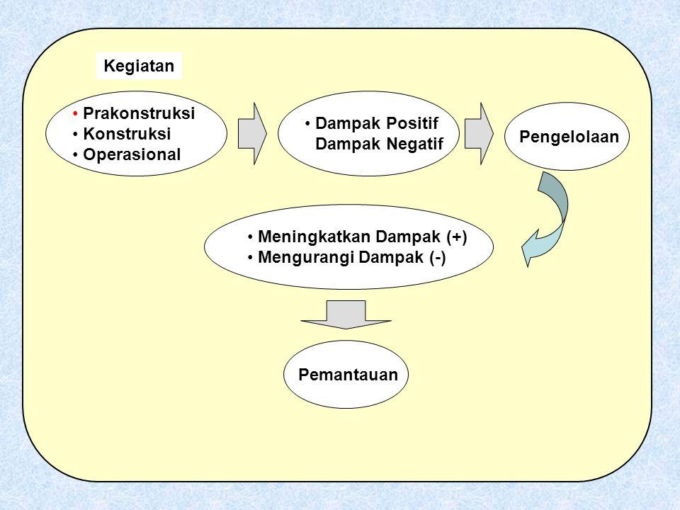 • Prakonstruksi • Konstruksi • Operasional Kegiatan • Dampak Positif • Dampak Negatif Pengelolaan • Meningkatkan Dampak (+) • Mengurangi Dampak (-) Pe